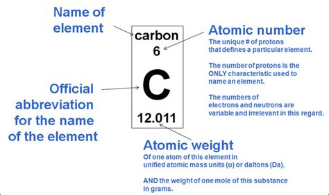 How To Read Periodic Table by Earthguide Classroom Reading The Periodic Table