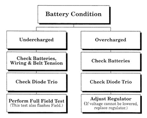 how does a diode trio work alternator troubleshooting flowchart
