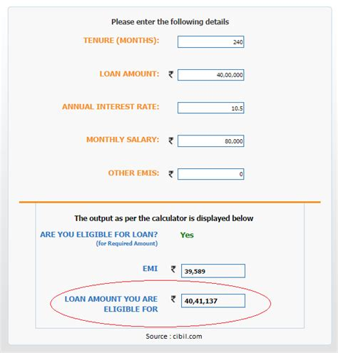 house loan qualifications housing loan eligibility calculator india 28 images union bank of india housing