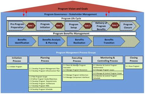project governance framework template program management best practice models and strategic