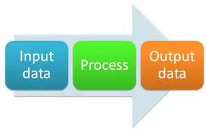 computer technology data process input output