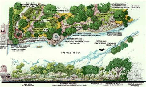 Landscape Architecture Vs Planning Team Plan Inc Landscape Architecture