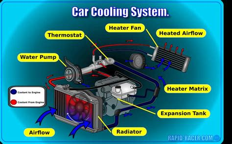 Radiator Coolant Air Radiator Concentrate Biang fig 2 4 how the cooling system work actually there are two types of cooling system found on