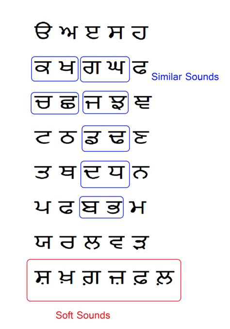 Letter Punjabi Alphabets Learn Punjabi