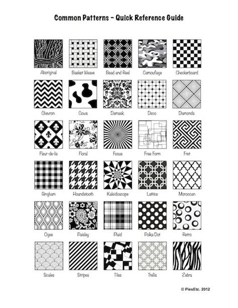 fabric pattern names list pies etc quick reference guide to common patterns