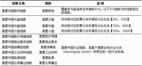 Laspeyres Index Mba by 美國晨星公司 Mba智库百科