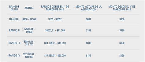 cuanto aumento la aaignacion 2016 el mes agosto 2015 cuanto aumento la asignacion autos post