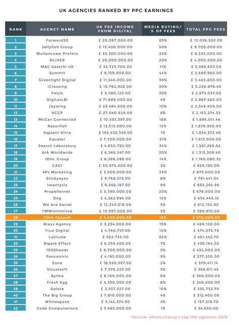 List Top breaking the top 50 agencies list in econsultancy top 100 click consult
