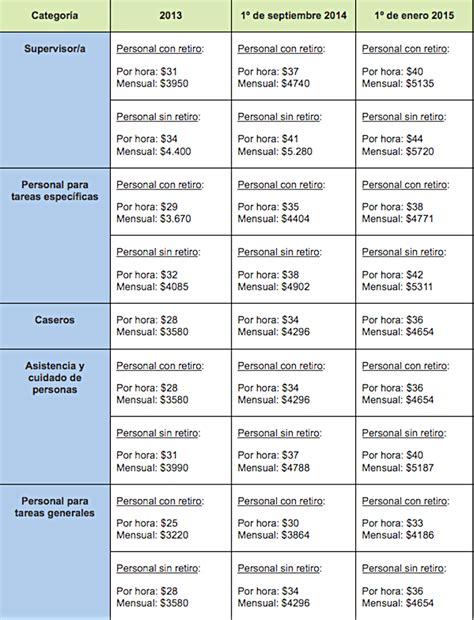 cual es el sueldo de una empleada domestica en el 2016 el gobierno dispuso subir 30 el sueldo m 237 nimo de