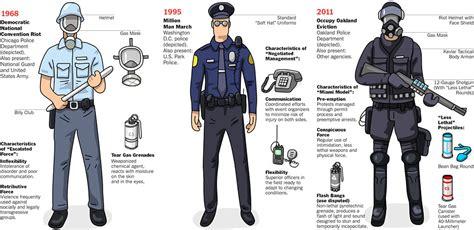 police uniform supplies police equipment phil ebersole s blog