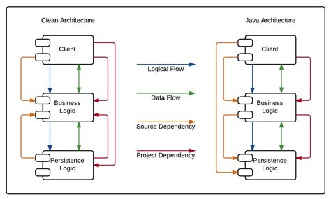 project architecture diagram clean architecture comparing to and critiquing java practice
