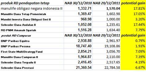 investasi reksa indonesia desember 2011