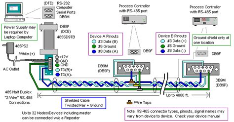 buku log dindon rs485 2 wire connection diagram