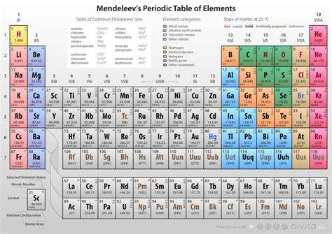 S Element Periodic Table by Search Results For Mendeleev Periodic Table Calendar 2015