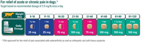 rimadyl dosage for dogs dosing chart for chewables and caplets