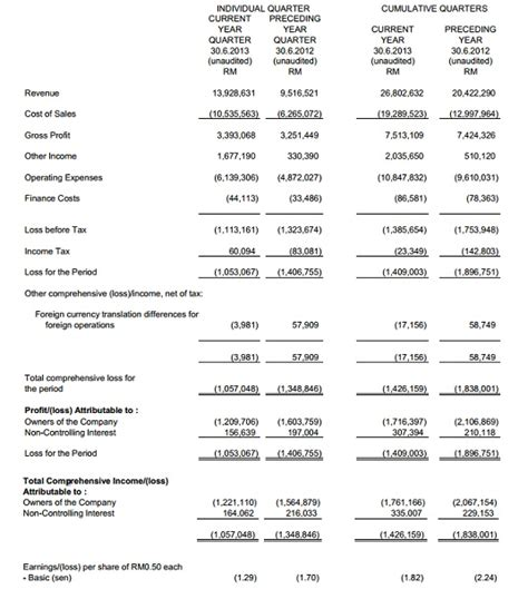 interim financial report template boeing financial statements template best template