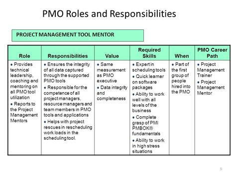 design management roles and responsibilities pmo responsibilities creating a project management office