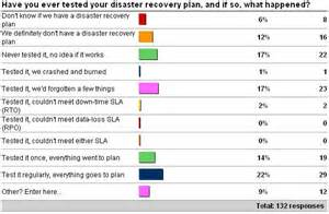 disaster recovery testing template importance of testing your disaster recovery plan paul s