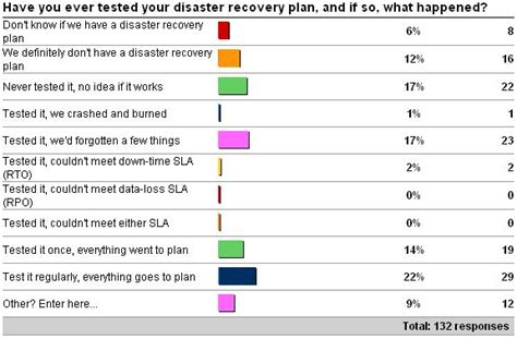 importance of testing your disaster recovery plan paul s