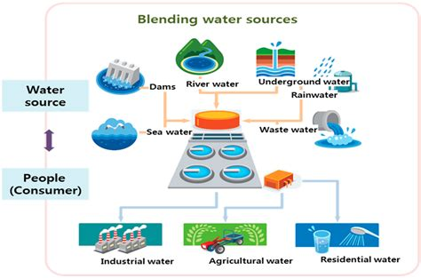 grid pattern water distribution sustainability free full text sustainable water