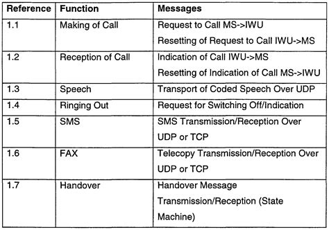 network handover document template wo1999048312a1 system and device for accessing services