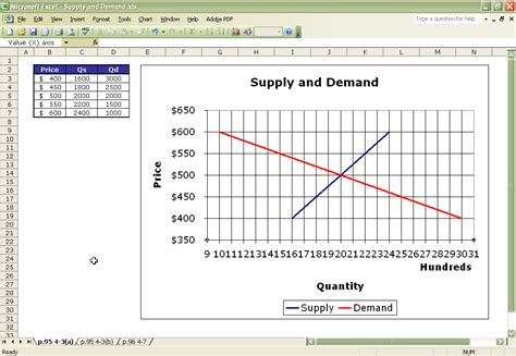 Supply And Demand Excel Template Graphing Supply And Demand Curves In Excel Economics Itt