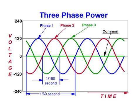 eli5 quot phases quot of electrical power explainlikeimfive