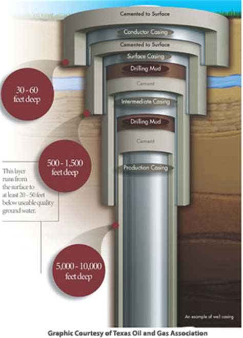 how casing protects groundwater   fracfocus chemical
