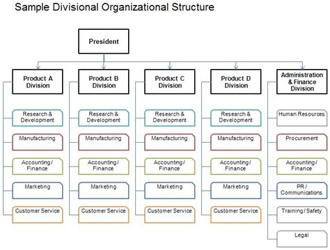 187 organizational culture s role in facebook s success 18 best images about organizational structure on pinterest