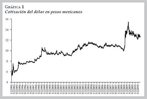 grafica tendencia dolar de peso tipo de cambio del dolar en mexico 2009