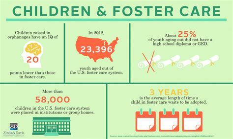 foster care children and foster care infographic zinda pllc
