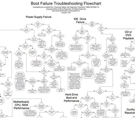 computer repair with diagnostic flowcharts computer troubleshooting flowchart create a flowchart