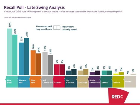late swing recall poll shows evidence of late swing redc research