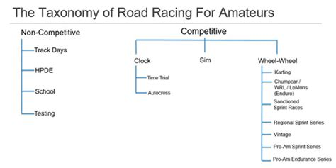 the guide to road racing on a budget books the taxonomy of road racing winding road