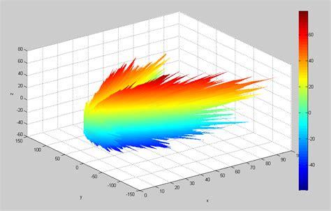 radiation pattern en francais katzumaki matlab central