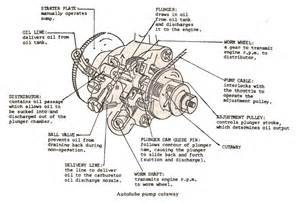 honda 20 hp v engine diagram get free image about wiring diagram