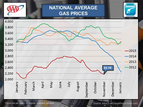 average gas price aaa looks at year end gas prices clarksville tn online