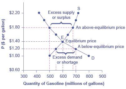 demand and supply | principles of macroeconomics eco 201
