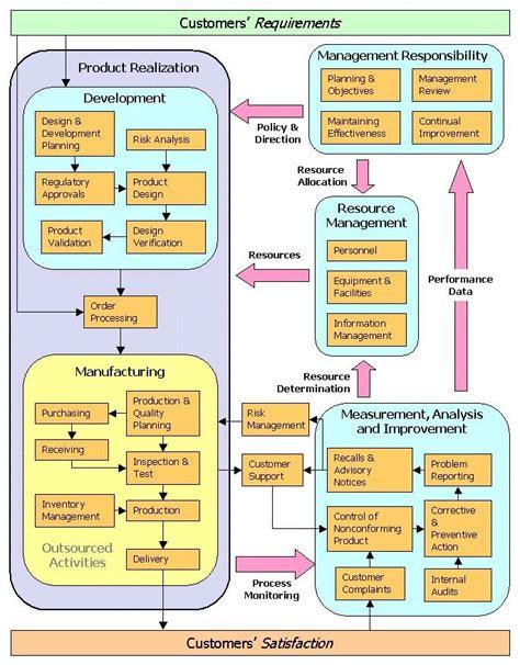 iso diagram 7 best iso standards images on flowchart