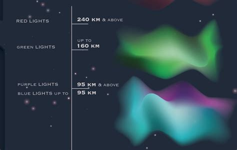 How Do The Northern Lights Work by What Are Northern Lights