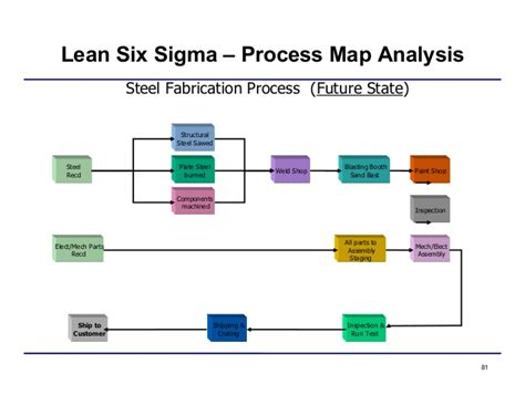 Lean Six Sigma Process Map Pictures To Pin On Pinterest Thepinsta Lean Process Mapping Template