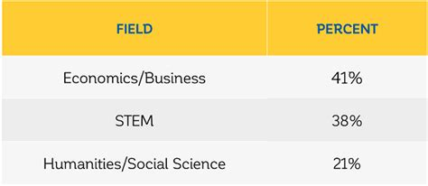 Harvard Mba Statistics Average Age by 2018 Harvard Business School Class Profile The Gmat Club
