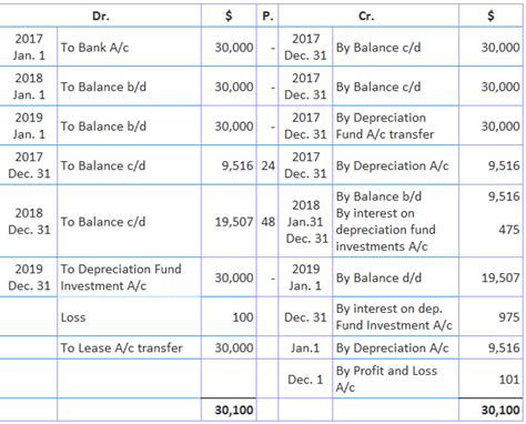 Sinking Fund Method Of Depreciation With Exle by Sinking Fund Method Of Assets Depreciation Play Accounting
