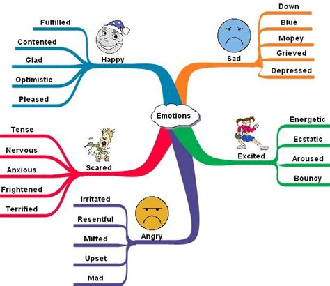 mind map template for word mindmap i ve tried it for