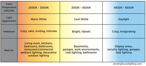 best color temperature for outdoor lighting choosing the right outdoor lighting color temperature