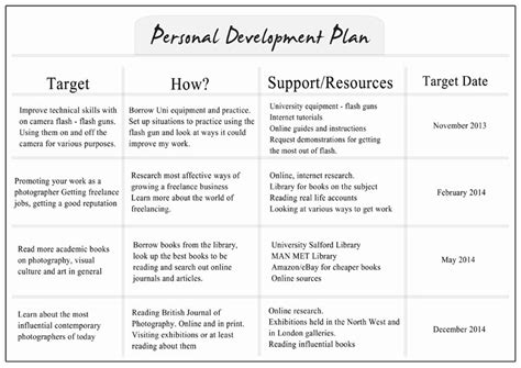 example of a personal development plan 36 20 best personal