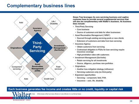 Light Asset Management by Business Model Asset Light Business Model