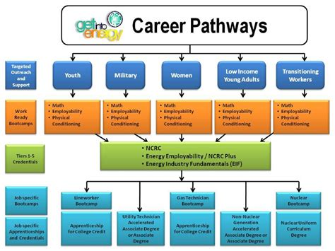 career pathways diagram giecp model get into energy career pathways community