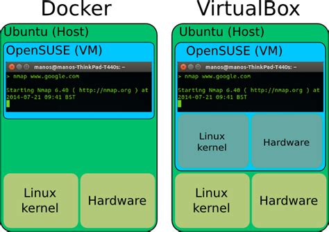 docker usage tutorial docker tutorial linuxmeerkat