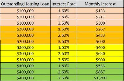 housing loan formula lifelong financial freedom in singapore how much interest do you pay for your housing